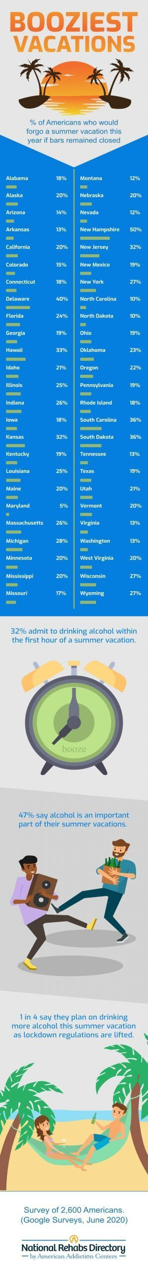 Booziest-vacations-infographic-2-3-