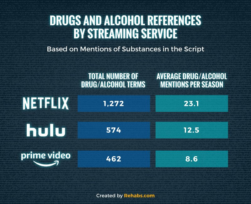 Chart of drug and alcohol mentions per season