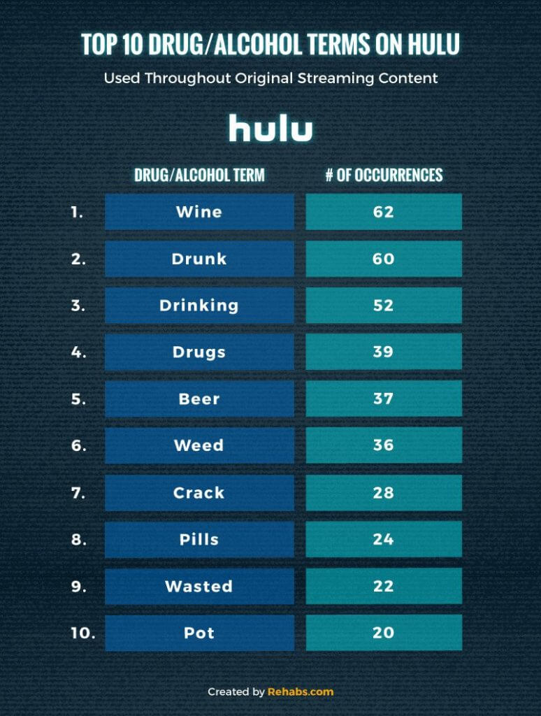 Chart of top drug and alcohol terms on Hulu